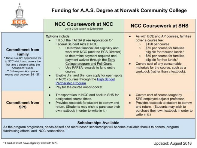 Funding for NCC Coursework