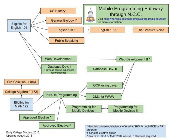 Mobile Programming Progression (1)