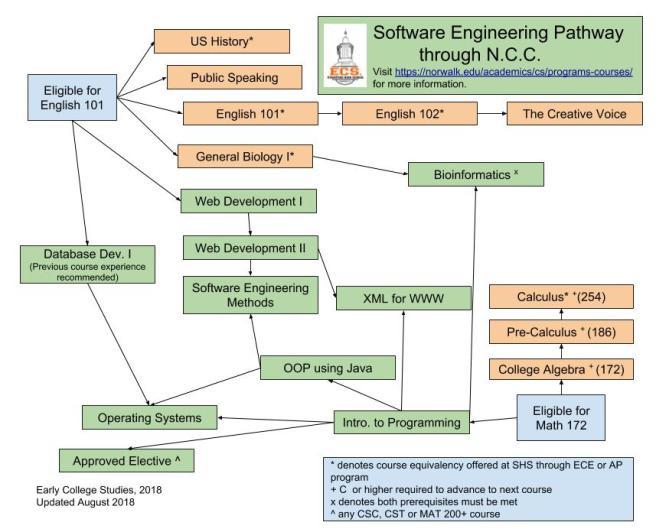 Software Engineering Progression (1)
