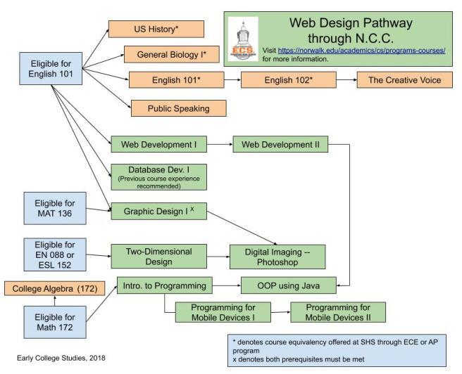 Web Design Progression (2)